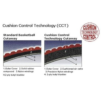 Cushion Control Technology