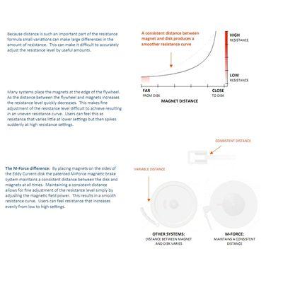 Magnetic Brake System- Description1