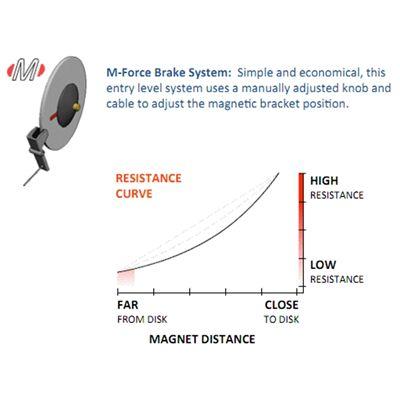M-Force Break System - Description