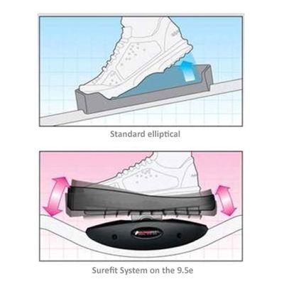 Surefit Pedal System
