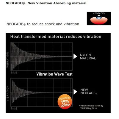 NEOFADE Vibration Reduction Technology