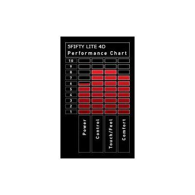 Dunlop Aerogel 4D 550 Lite Racket Performance Chart